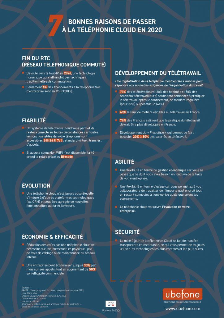 Infographie sur les avantages de la téléphonie cloud