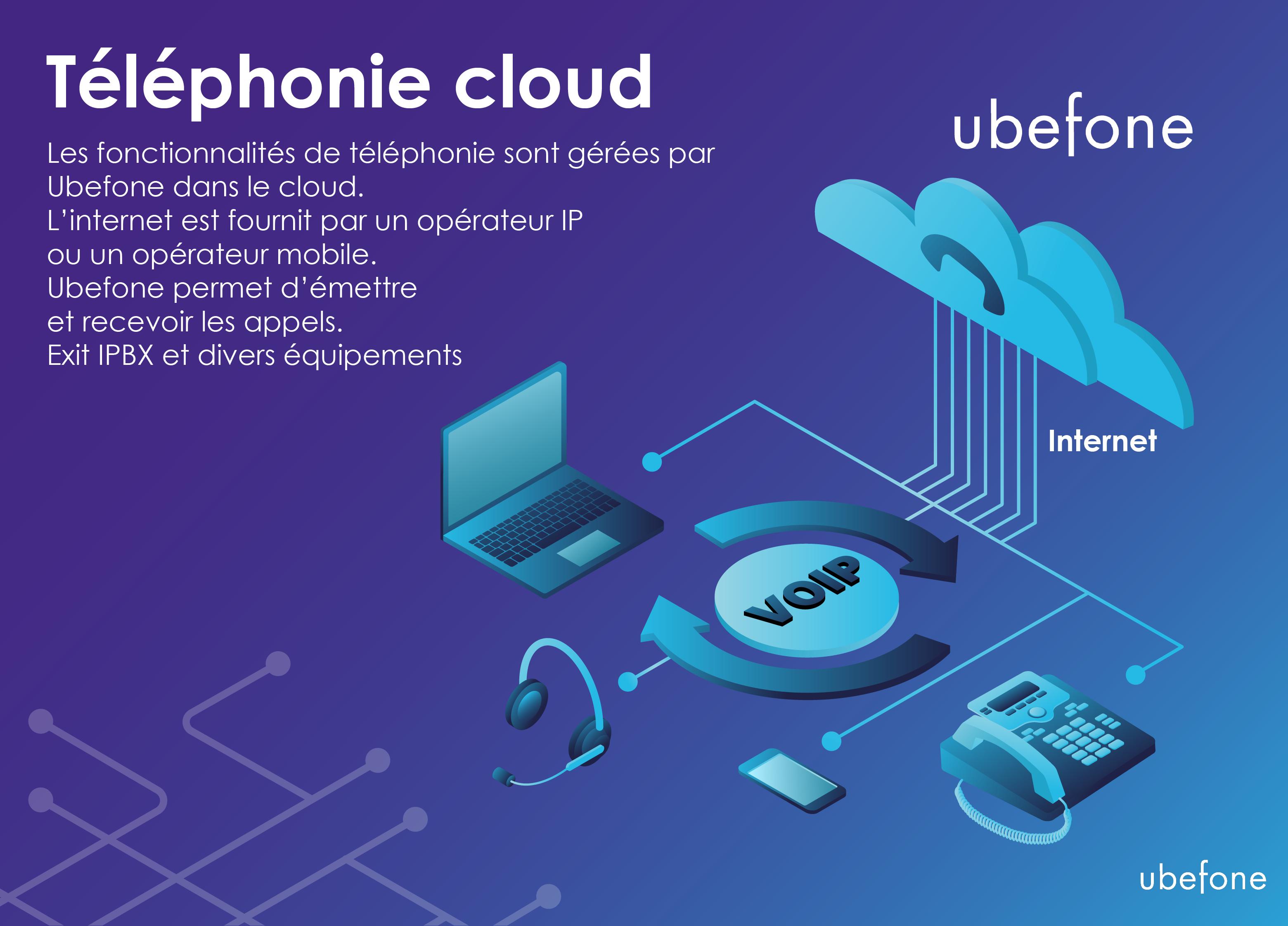 Schéma d'explication de la téléphonie cloud