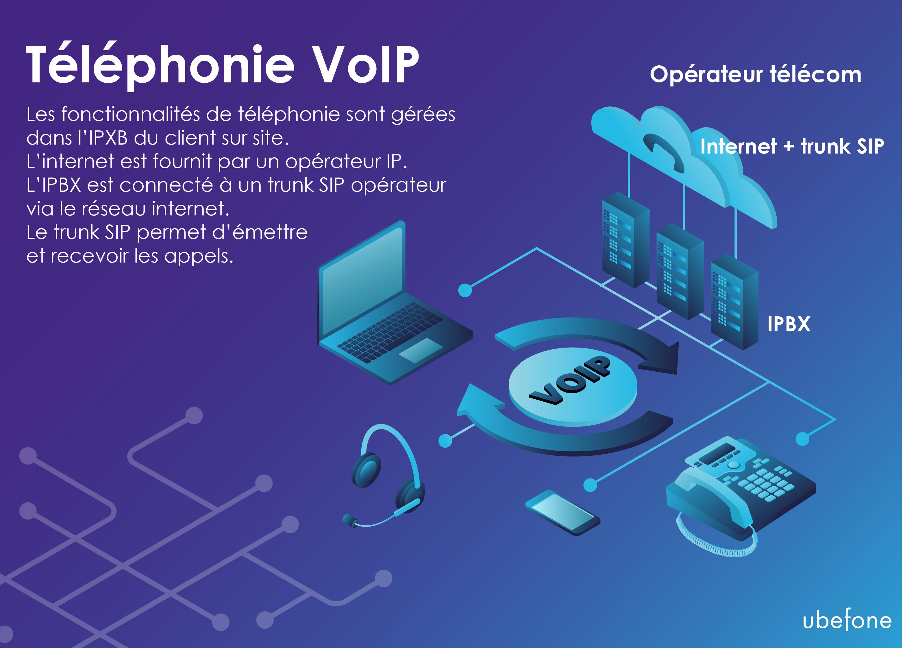 Schéma du fonctionnement de la VoIP